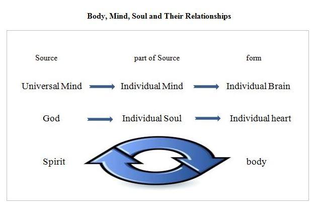 Capture-body-mind-soul1