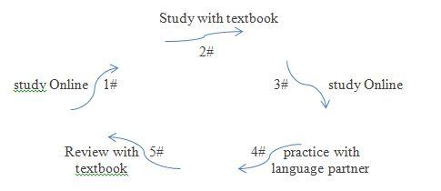 study approach. 1#